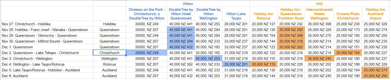 Travel to New Zealand & Fiji With Points and Miles - ALABA+MA+LAYSIA